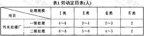 表1 劳动定员表(人)