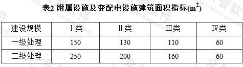 表2 附属设施及变配电设施建筑面积指标(m2)