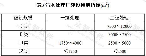 表3 污水处理厂建设用地指标(m2)