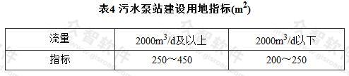 表4 污水泵站建设用地指标(m2)
