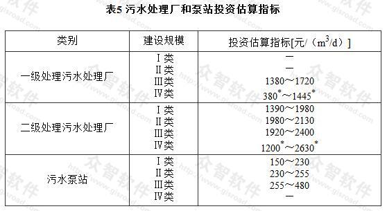 表5 污水处理厂和泵站投资估算指标