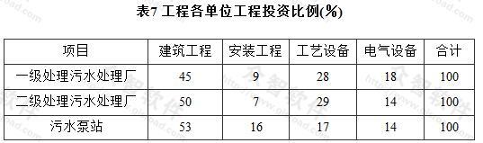 表7 工程各单位工程投资比例(%)