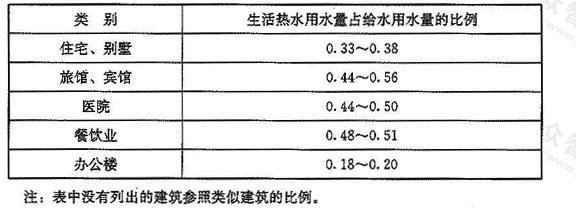 表4 各类建筑生活热水用水量占给水用水量的比例(%)