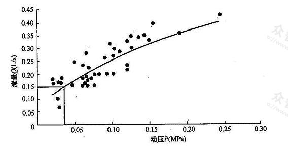 图2 螺旋升降式水嘴半开Q-P曲线