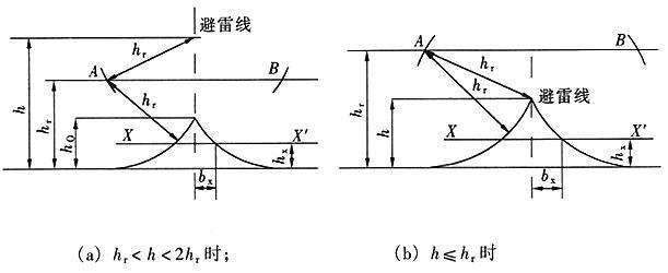 图B.0.2 单根架空避雷线的保护范围