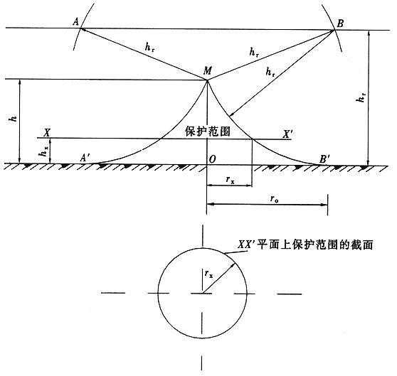 图B.0.1-1 单支避雷针的保护范围(h≤hr)
