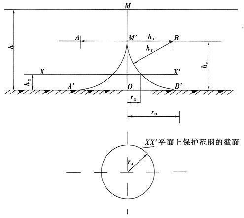 图B.0.1-2 单支避雷针的保护范围(h>hr)