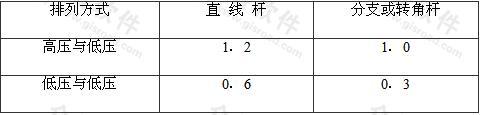 表7.1.8-1 横担间的最小垂直距离(m)