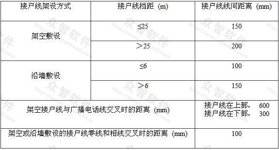 表7.1.16-2 接户线线间及与邻近线路间的距离