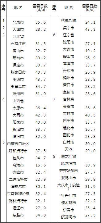 表 A 全国主要城镇年平均雷暴日数