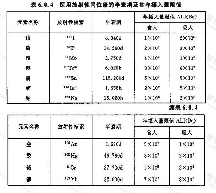 医用放射性同位素的半衰期及其年摄入量限值