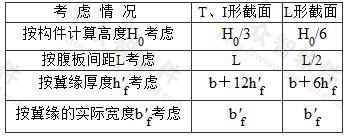 T形、L形、工形截面偏心受压构件翼缘计算宽度b′f