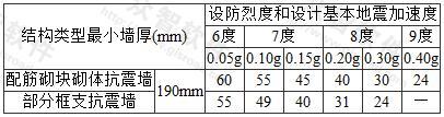 配筋砌块砌体抗震墙房屋适用的最大高度(m)