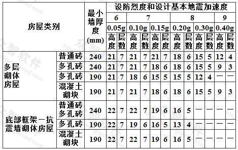多层砌体房屋的层数和总高度限值(m)