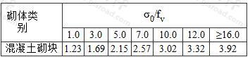 砌块砌体抗震抗剪强度的正应力影响系数