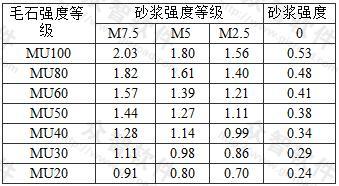 毛石砌体的抗压强度标准值fk(MPa)