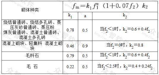 轴心抗压强度平均值fm(MPa)