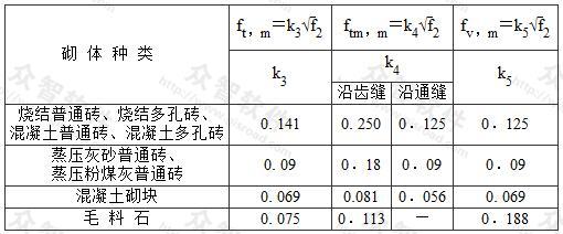 轴心抗拉强度平均值ft,m、弯曲抗拉强度平均值ftm,m和抗剪强度平均值fv,m(MPa)