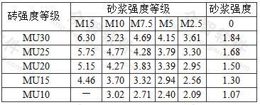 烧结普通砖和烧结多孔砖砌体的抗压强度标准值fk(MPa)