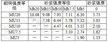 混凝土砌块砌体的抗压强度标准值fk(MPa)