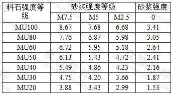 毛石料砌体的抗压强度标准值fk(MPa)