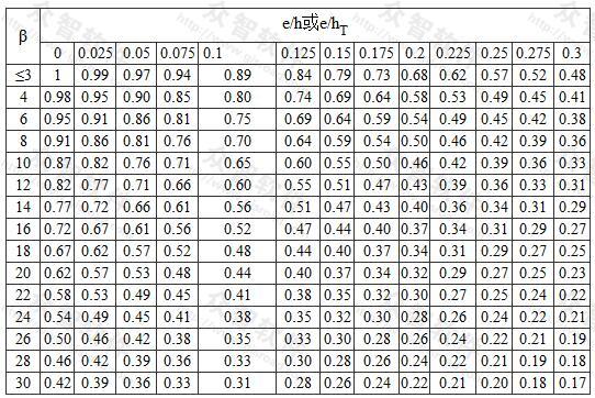 影响系数φ(砂浆强度等级≥M5)