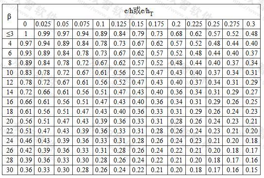 影响系数φ(砂浆强度等级≥M2.5)