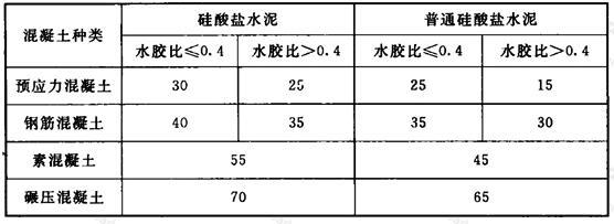 粉煤灰的最大掺量(%)