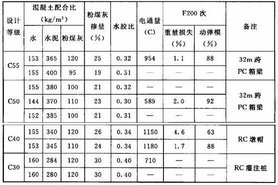 掺粉煤灰高性能混凝土施工配合比(高铁工程)