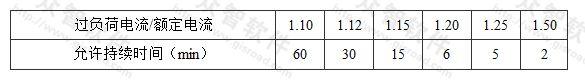 表5.2.6 发电机短时间过负荷允许时间