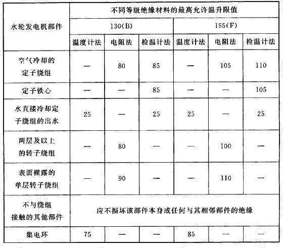 表2 发电机允许温升限值(℃)