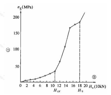 H0-σg曲线
