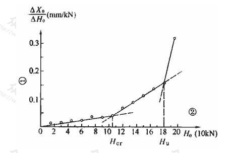 H0-△X0/△H0曲线