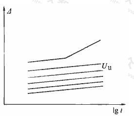 △-lgt曲线