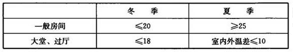 空调通风系统室内温度设定值