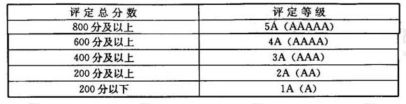 空调通风系统分级表