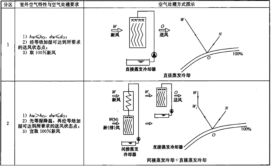不同区空气处理特性