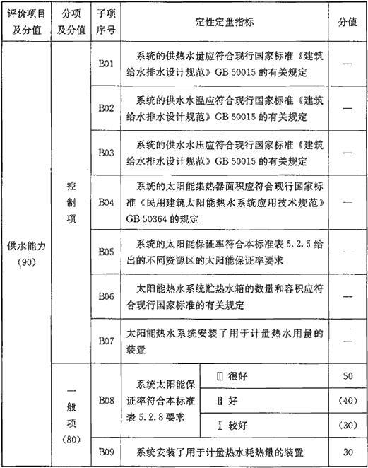 表B 系统适用性能评价指标(130分)