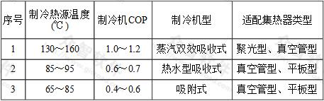 表1 太阳能热力制冷系统分类