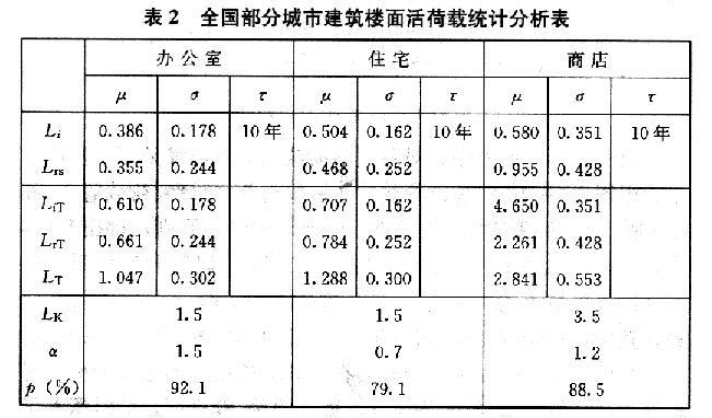 全国部分城市建筑楼面活荷载统计分析表