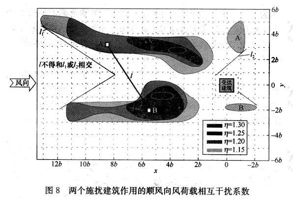 两个施扰建筑作用的顺风向风荷载相互干扰系数