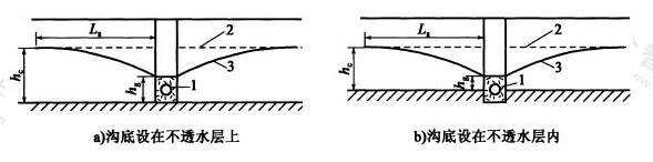 不透水层坡度平缓时的渗沟流量计算