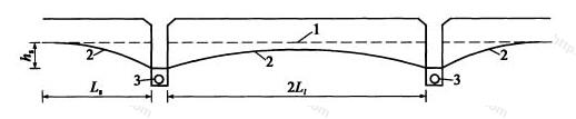 渗沟沟底距不透水层顶面较远时渗沟流量的计算