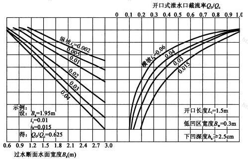开口长度Li=1.5m,低凹区宽度Bw=0.3m,下凹深度ha≥2.5cm