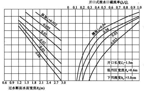 开口长度Li=1.5m,低凹区宽度Bw=0.6m,下凹深度ha≥5.0cm