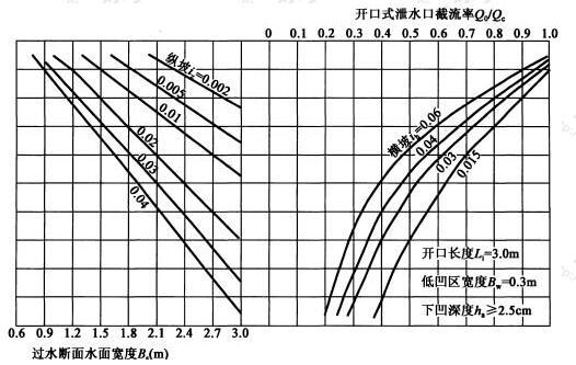 开口长度Li=3.0m,低凹区宽度Bw=0.3m,下凹深度ha≥2.5cm