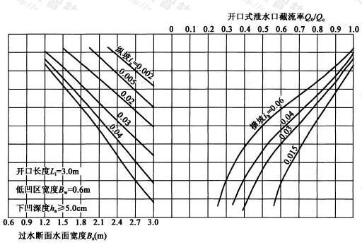 开口长度Li=3.0m,低凹区宽度Bw=0.6m,下凹深度ha≥5.0cm