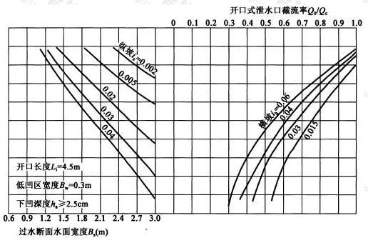 开口长度Li=4.5m,低凹区宽度Bw=0.3m,下凹深度ha≥2.5cm
