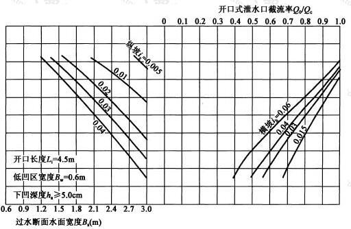 开口长度Li=4.5m,低凹区宽度Bw=0.6m,下凹深度ha≥5.0cm