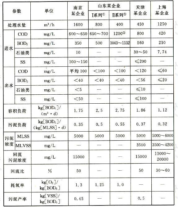 国内部分纯氧曝气装置主要设计数据